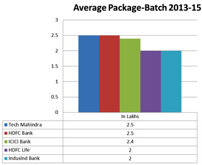 Average Package Batch 2013-15